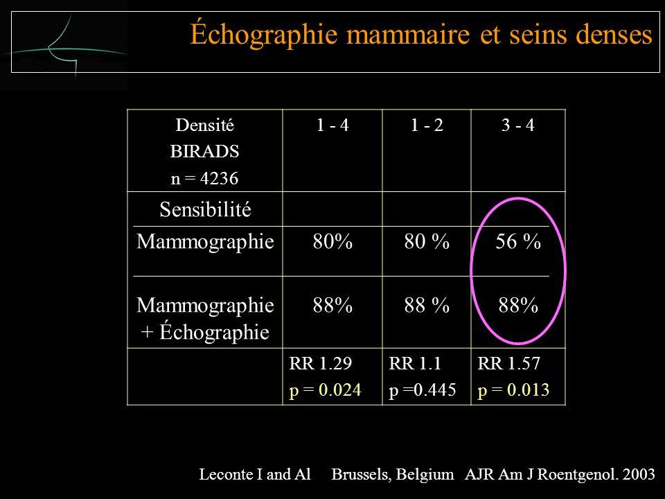 Densité BIRADS n = 4236 1 - 41 - 23 - 4 Sensibilité Mammographie Mammographie + Échographie 80% 88% 80 % 88 % 56 % 88% RR 1.29 p = 0.024 RR 1.1 p =0.445 RR 1.57 p = 0.013 Leconte I and Al Brussels, Belgium AJR Am J Roentgenol.