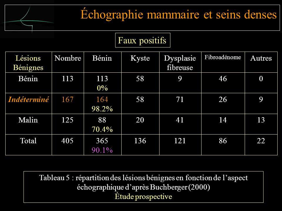 Lésions Bénignes NombreBéninKysteDysplasie fibreuse Fibroadénome AutresBénin113 0% 589460Indéterminé167164 98.2% 5871269Malin12588 70.4% 20411413Total405365 90.1% 1361218622 Tableau 5 : répartition des lésions bénignes en fonction de laspect échographique daprès Buchberger (2000) Étude prospective Faux positifs Échographie mammaire et seins denses