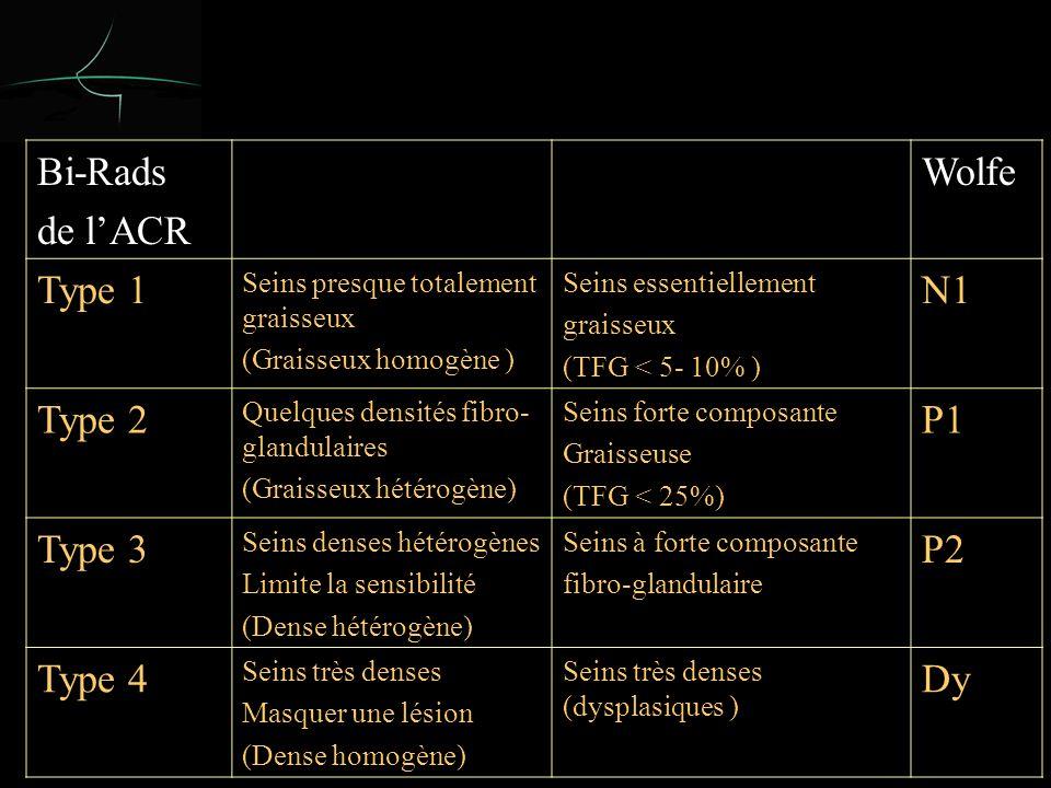 P David, J Le Sein Septembre 2004 J1J + 6 moisJ + 1 anJ + 18 moisJ + 2 ans 14,13 mm 3 (x 1) 56,52 mm 3 (x 4) 220 mm 3 (x 16) 696 mm 3 (x 50) 1877 mm 3 (x 135) 3 mm4,8 mm7,5 mm11 mm15,3 mm Croissance tumorale