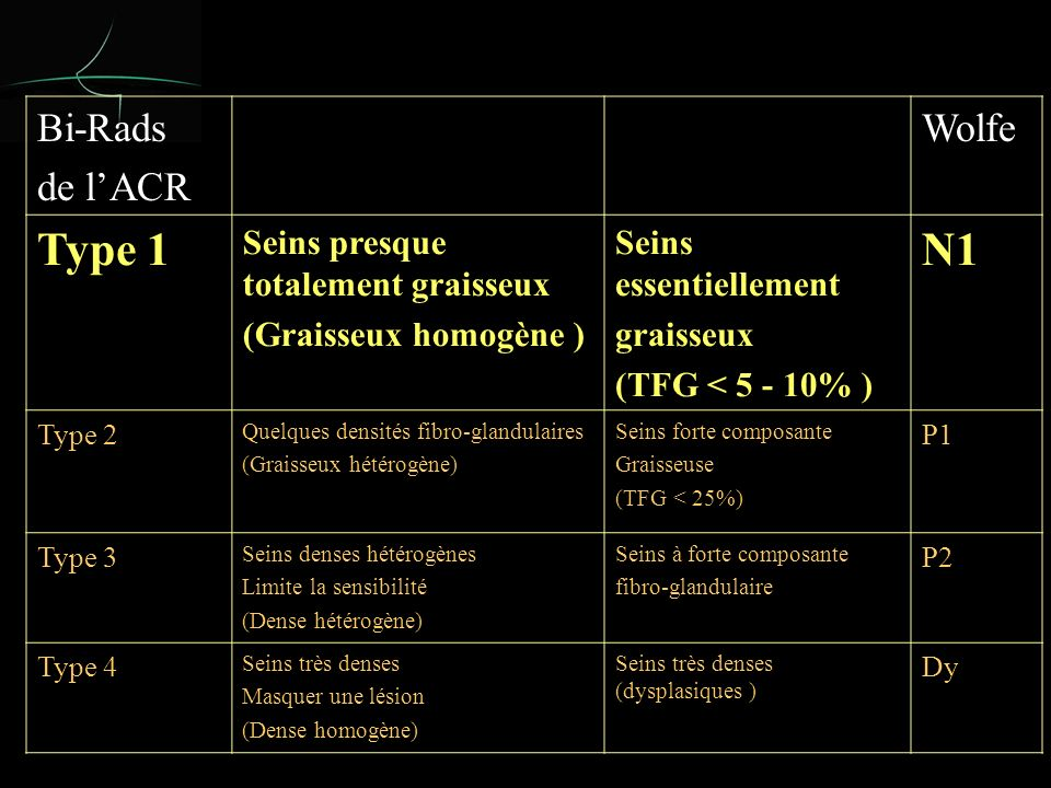 Bi-Rads de lACR Wolfe Type 1 Seins presque totalement graisseux (Graisseux homogène ) Seins essentiellement graisseux (TFG < 5 - 10% ) N1 Type 2 Quelques densités fibro-glandulaires (Graisseux hétérogène) Seins forte composante Graisseuse (TFG < 25%) P1 Type 3 Seins denses hétérogènes Limite la sensibilité (Dense hétérogène) Seins à forte composante fibro-glandulaire P2 Type 4 Seins très denses Masquer une lésion (Dense homogène) Seins très denses (dysplasiques ) Dy