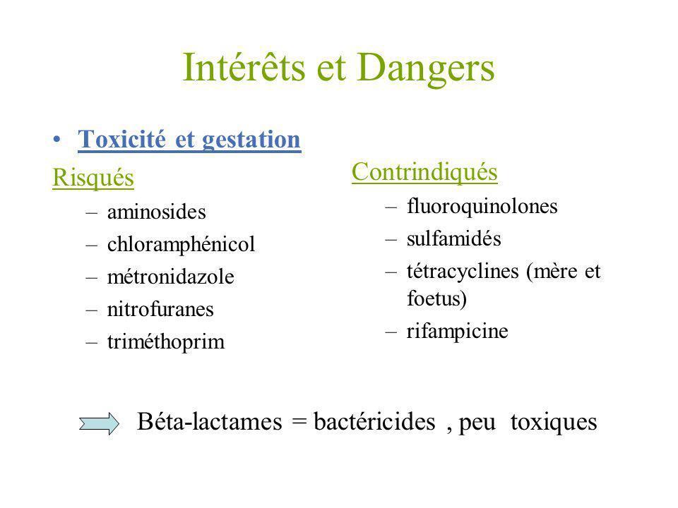 Intérêts et Dangers Toxicité et gestation Risqués –aminosides –chloramphénicol –métronidazole –nitrofuranes –triméthoprim Contrindiqués –fluoroquinolo