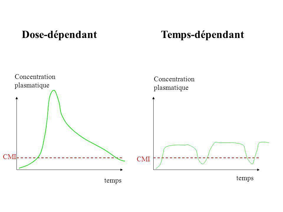 Dose-dépendantTemps-dépendant Concentration plasmatique CMI temps