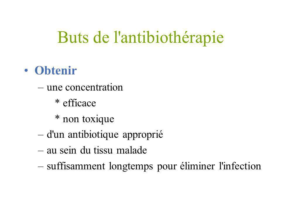 Buts de l'antibiothérapie Obtenir –une concentration * efficace * non toxique –d'un antibiotique approprié –au sein du tissu malade –suffisamment long