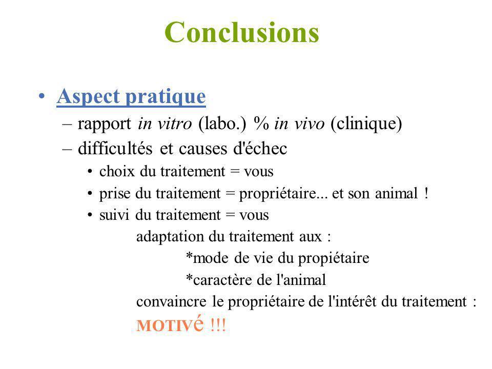 Conclusions Aspect pratique –rapport in vitro (labo.) % in vivo (clinique) –difficultés et causes d'échec choix du traitement = vous prise du traiteme
