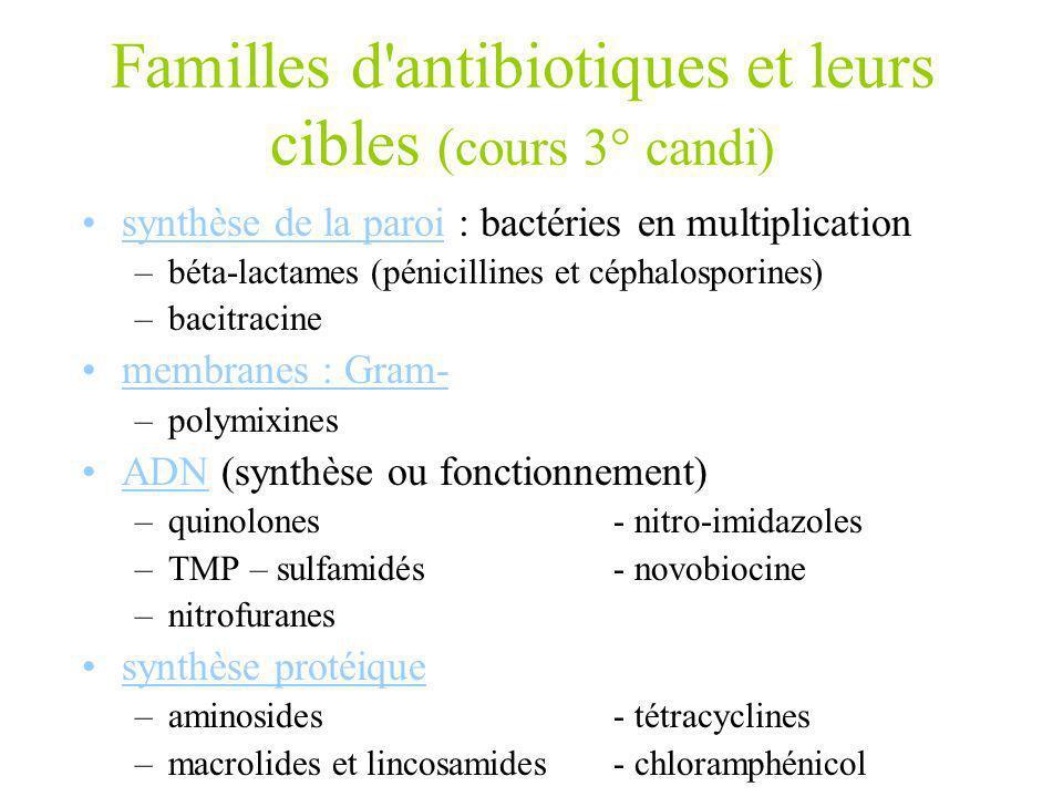 Familles d'antibiotiques et leurs cibles (cours 3° candi) synthèse de la paroi : bactéries en multiplication –béta-lactames (pénicillines et céphalosp