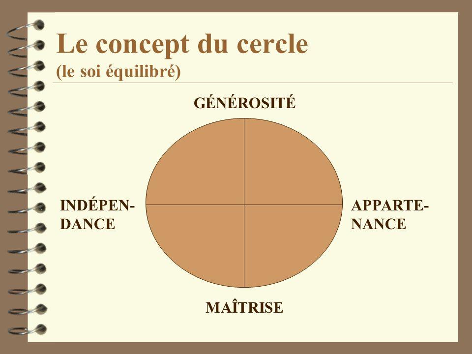 Le concept du cercle (le soi équilibré) GÉNÉROSITÉ APPARTE- NANCE MAÎTRISE INDÉPEN- DANCE
