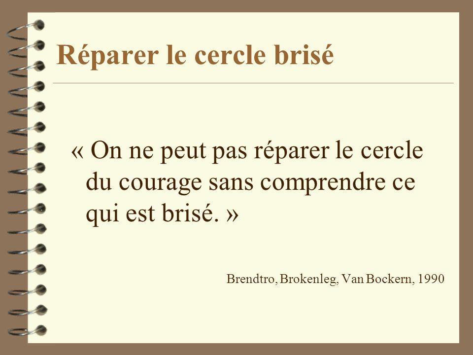 Réparer le cercle brisé « On ne peut pas réparer le cercle du courage sans comprendre ce qui est brisé. » Brendtro, Brokenleg, Van Bockern, 1990