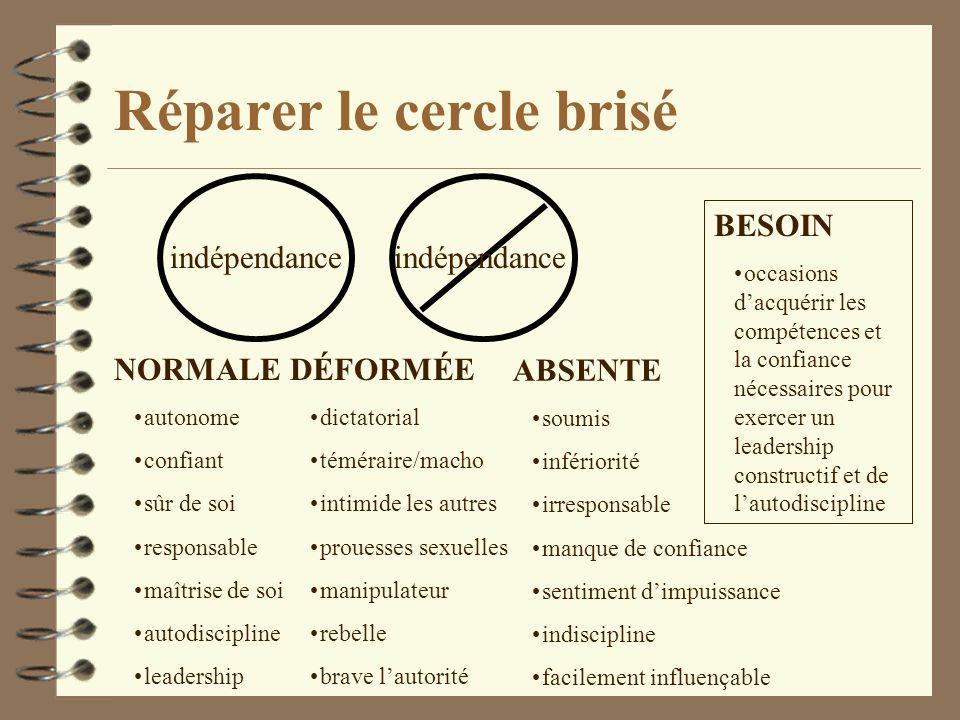 Réparer le cercle brisé indépendance NORMALE autonome confiant sûr de soi responsable maîtrise de soi autodiscipline leadership DÉFORMÉE dictatorial t