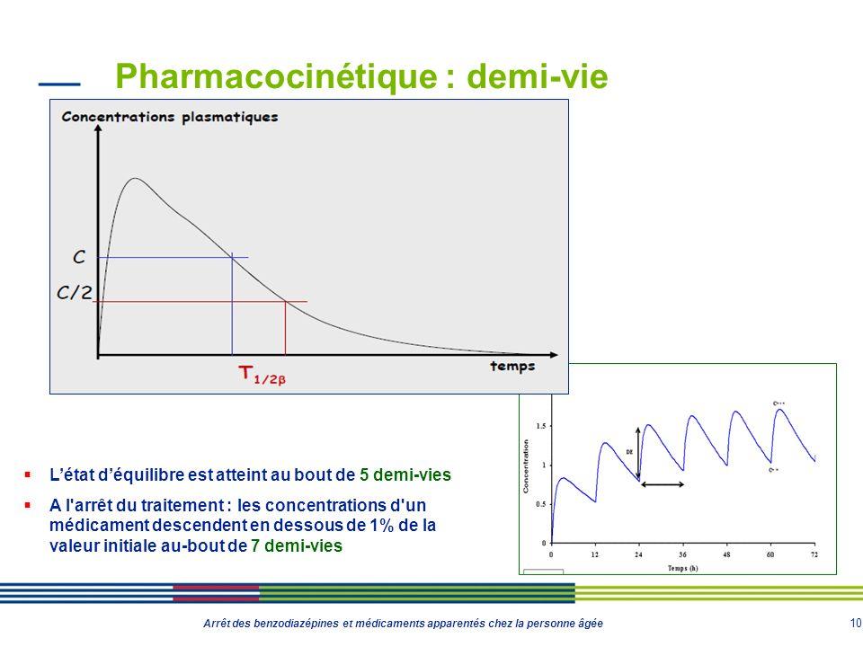 10 Arrêt des benzodiazépines et médicaments apparentés chez la personne âgée Pharmacocinétique : demi-vie Létat déquilibre est atteint au bout de 5 de