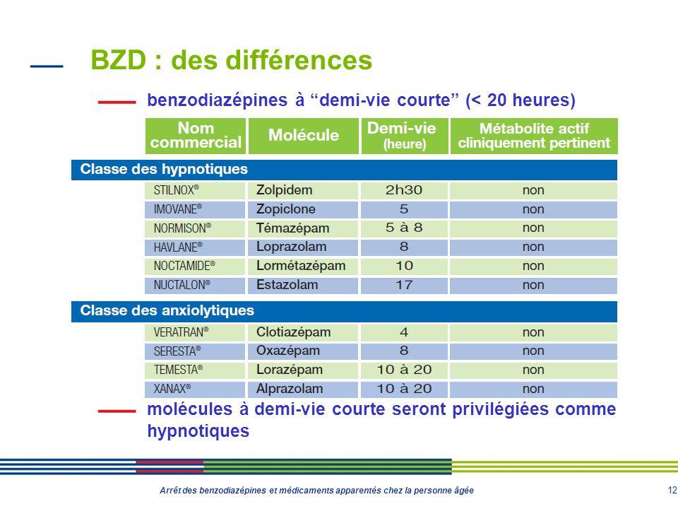 12 Arrêt des benzodiazépines et médicaments apparentés chez la personne âgée BZD : des différences benzodiazépines à demi-vie courte (< 20 heures) mol