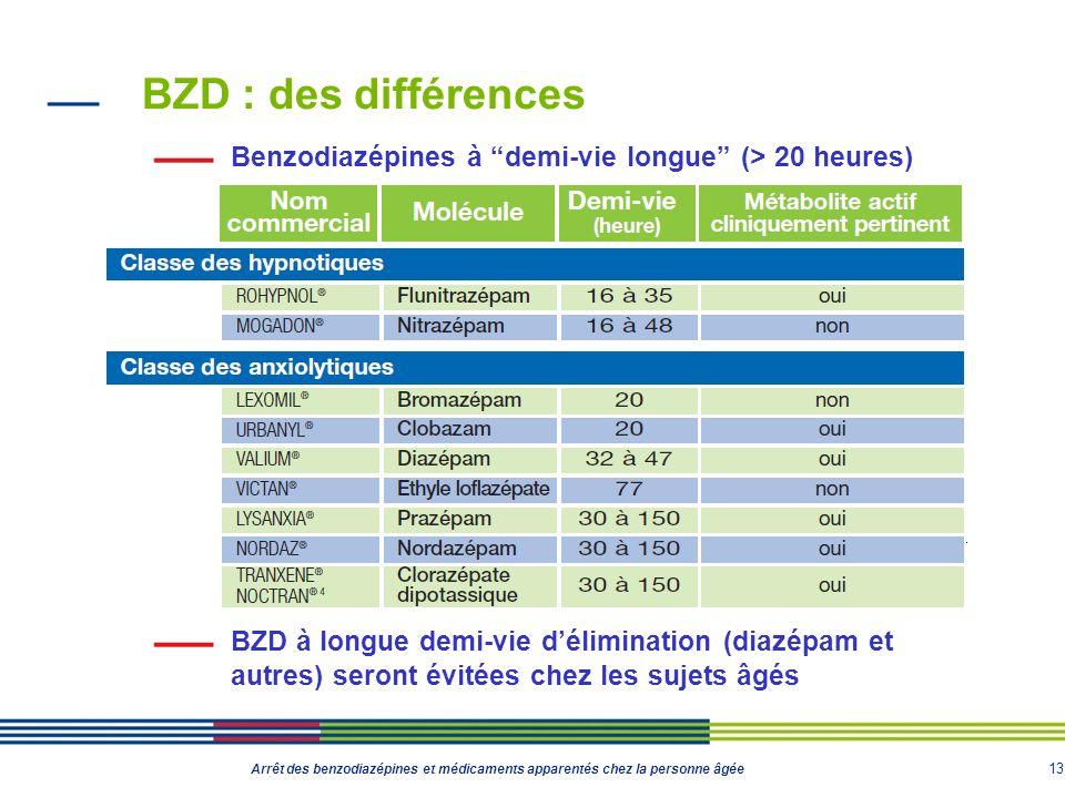 13 Arrêt des benzodiazépines et médicaments apparentés chez la personne âgée BZD : des différences Benzodiazépines à demi-vie longue (> 20 heures) BZD