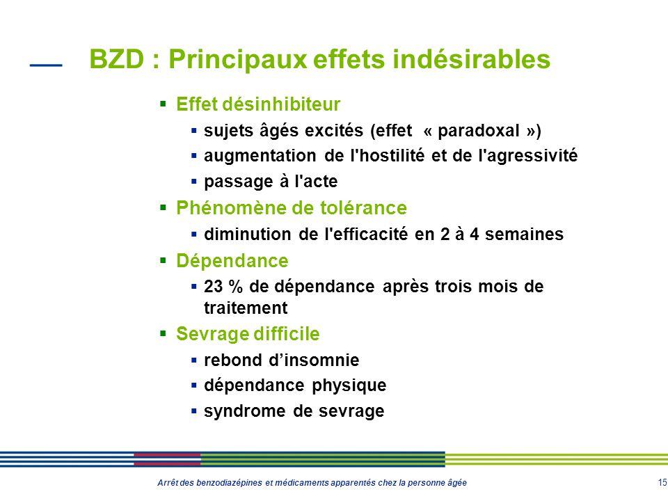 15 Arrêt des benzodiazépines et médicaments apparentés chez la personne âgée BZD : Principaux effets indésirables Effet désinhibiteur sujets âgés exci