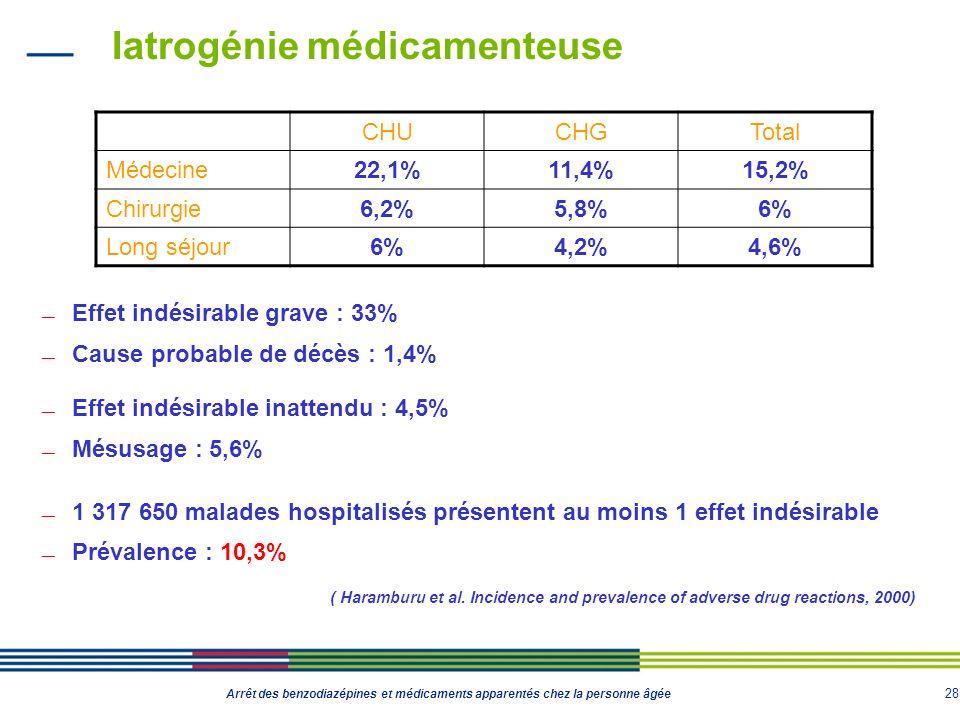 28 Arrêt des benzodiazépines et médicaments apparentés chez la personne âgée Iatrogénie médicamenteuse Effet indésirable grave : 33% Cause probable de