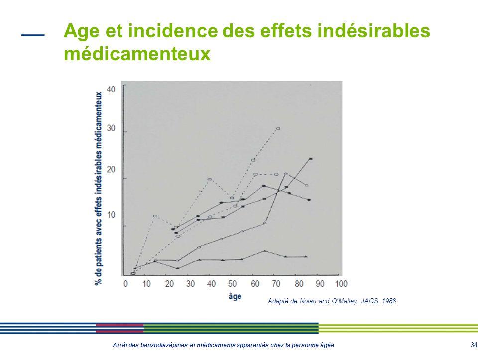 34 Arrêt des benzodiazépines et médicaments apparentés chez la personne âgée Age et incidence des effets indésirables médicamenteux Adapté de Nolan an