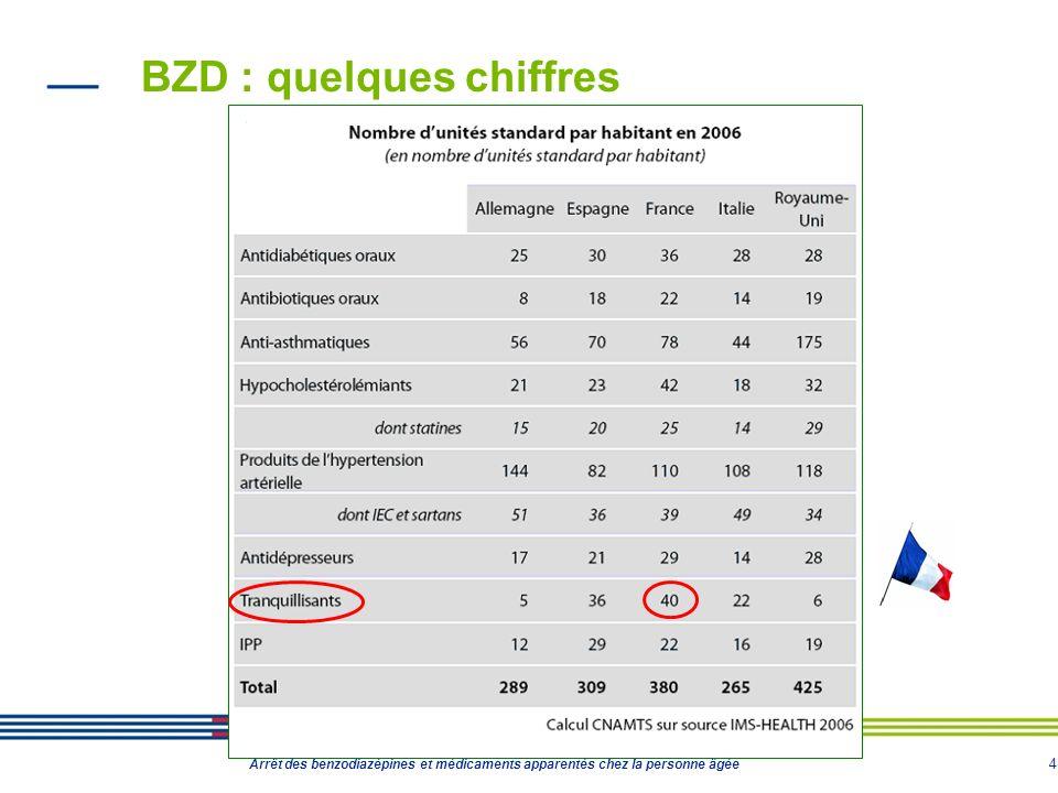 5 Arrêt des benzodiazépines et médicaments apparentés chez la personne âgée BZD : quelques chiffres 20% des 10 millions de personnes âgées consomment de façon chronique des hypnotiques ou anxiolytiques un tiers des personnes âgées de plus de 65 ans et près de 40 % des plus de 85 ans consomment de façon régulière des hypnotiques ou des anxiolytiques (HAS – Chiffres 2007) Plus de 200 présentations sur le marché français (codes CIP) Oxazepam = résidus de médicaments retrouvés dans les eaux traitées (Anses 10/02/2011)