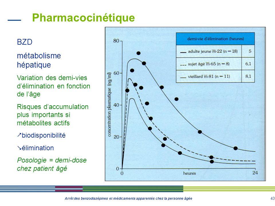 43 Arrêt des benzodiazépines et médicaments apparentés chez la personne âgée Pharmacocinétique BZD métabolisme hépatique Variation des demi-vies délim