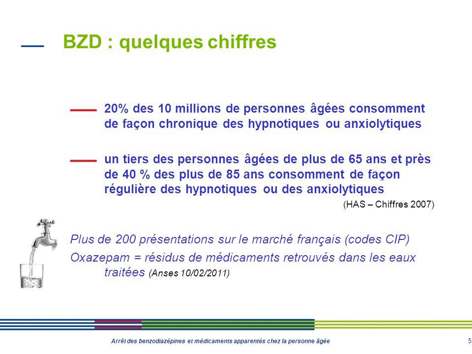 6 Arrêt des benzodiazépines et médicaments apparentés chez la personne âgée BZD : famille de médicaments homogène Structure chimique commune Un cycle benzène (benzo) Deux atomes dazote (diaza) Et un cycle azoté à 7 atomes (azépine) Apparentés aux benzodiazépines Zolpidem et zopiclone : structure chimique différente Agissent sur le même récepteur que les BZD, le récepteur GABA
