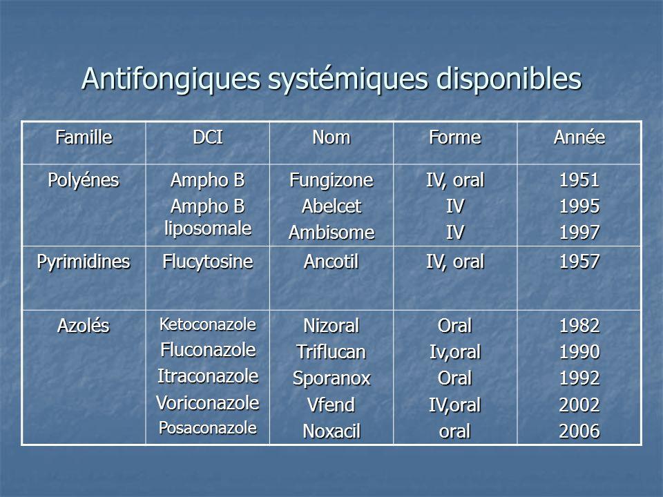 Antifongiques systémiques disponibles FamilleDCINomFormeAnnée Polyénes Ampho B Ampho B liposomale FungizoneAbelcetAmbisome IV, oral IVIV195119951997 P