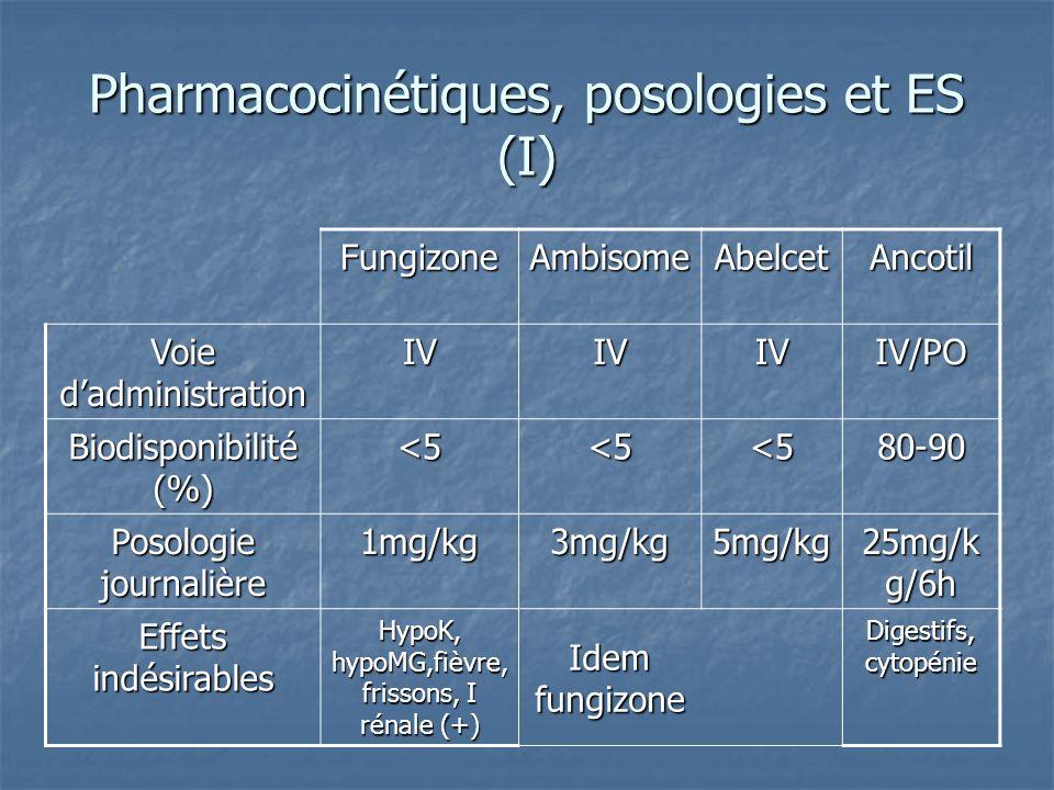Pharmacocinétiques, posologies et ES (I) FungizoneAmbisomeAbelcetAncotil Voie dadministration IVIVIVIV/PO Biodisponibilité (%) <5<5<580-90 Posologie j