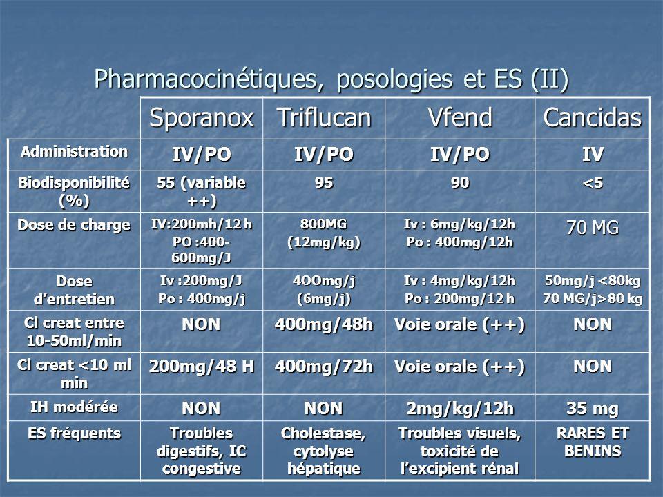 Pharmacocinétiques, posologies et ES (II) SporanoxTriflucanVfendCancidas AdministrationIV/POIV/POIV/POIV Biodisponibilité (%) 55 (variable ++) 9590<5
