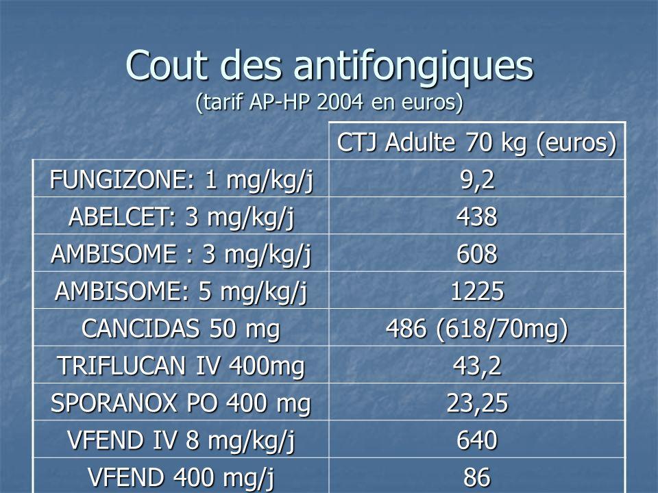 Cout des antifongiques (tarif AP-HP 2004 en euros) CTJ Adulte 70 kg (euros) FUNGIZONE: 1 mg/kg/j 9,2 ABELCET: 3 mg/kg/j 438 AMBISOME : 3 mg/kg/j 608 A