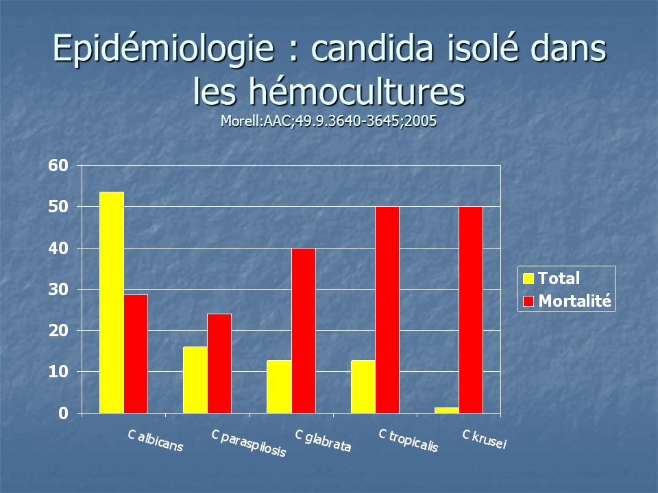 Epidémiologie : répartition des colonisations à candida Charles et coll Int Care Med 2005; 31:393-400