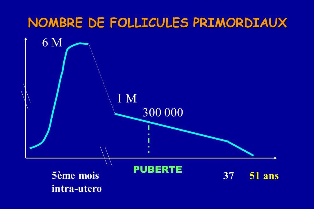 51 ans37 5ème mois intra-utero 6 M 1 M 300 000 NOMBRE DE FOLLICULES PRIMORDIAUX PUBERTE