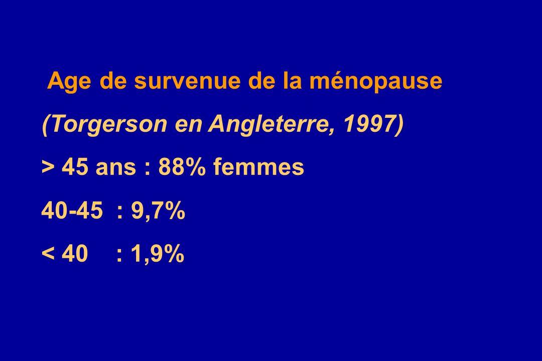 Age de survenue de la ménopause (Torgerson en Angleterre, 1997) > 45 ans : 88% femmes 40-45 : 9,7% < 40 : 1,9%