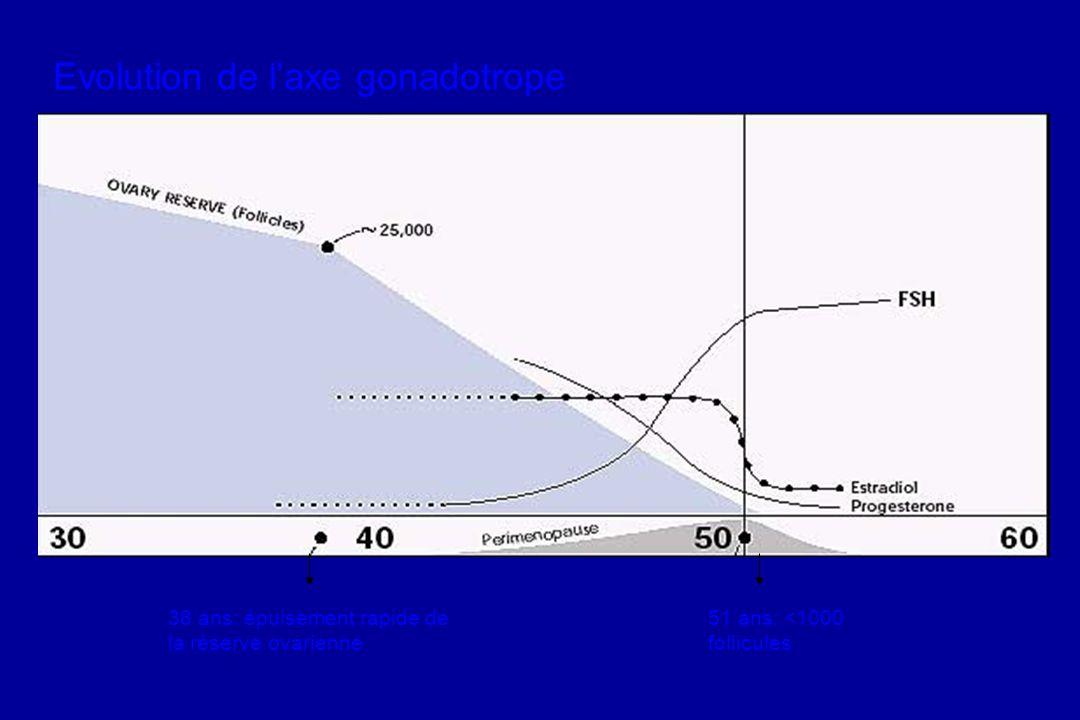 Evolution de laxe gonadotrope 38 ans: épuisement rapide de la réserve ovarienne 51 ans: <1000 follicules