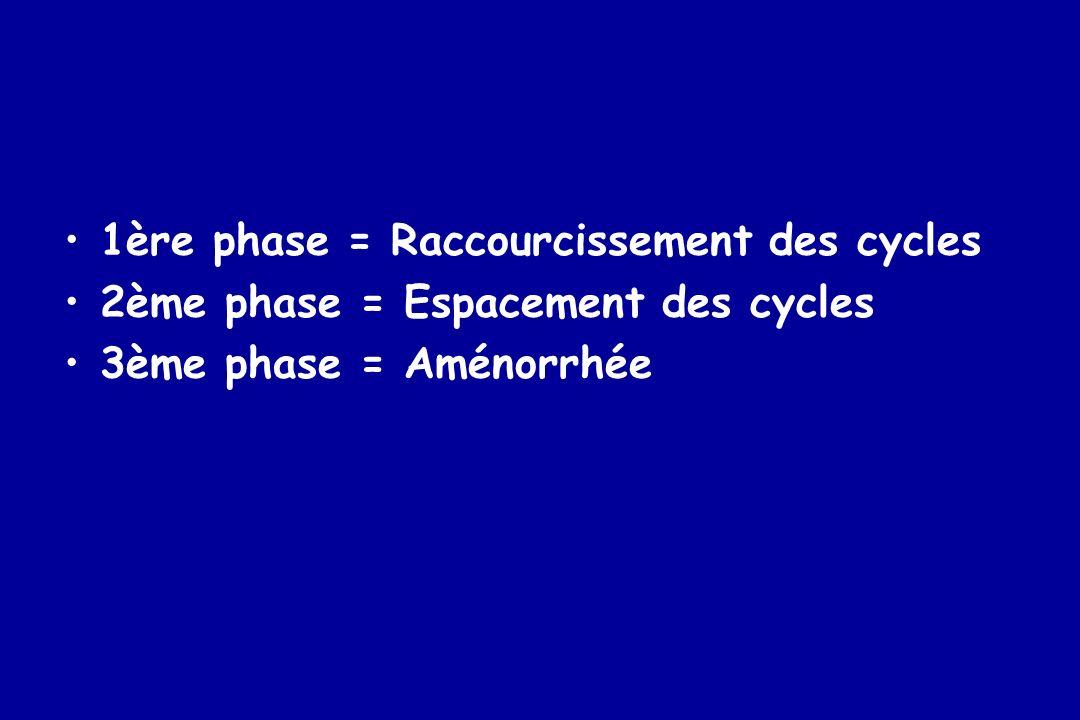 1ère phase = Raccourcissement des cycles 2ème phase = Espacement des cycles 3ème phase = Aménorrhée