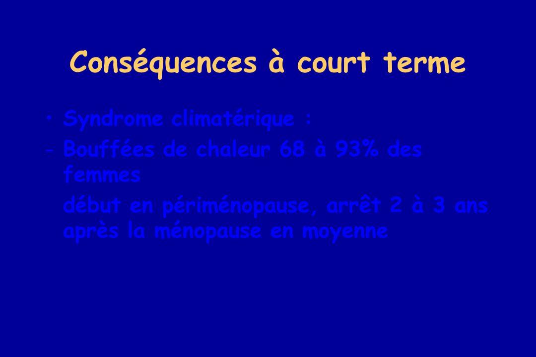 Conséquences à court terme Syndrome climatérique : -Bouffées de chaleur 68 à 93% des femmes début en périménopause, arrêt 2 à 3 ans après la ménopause