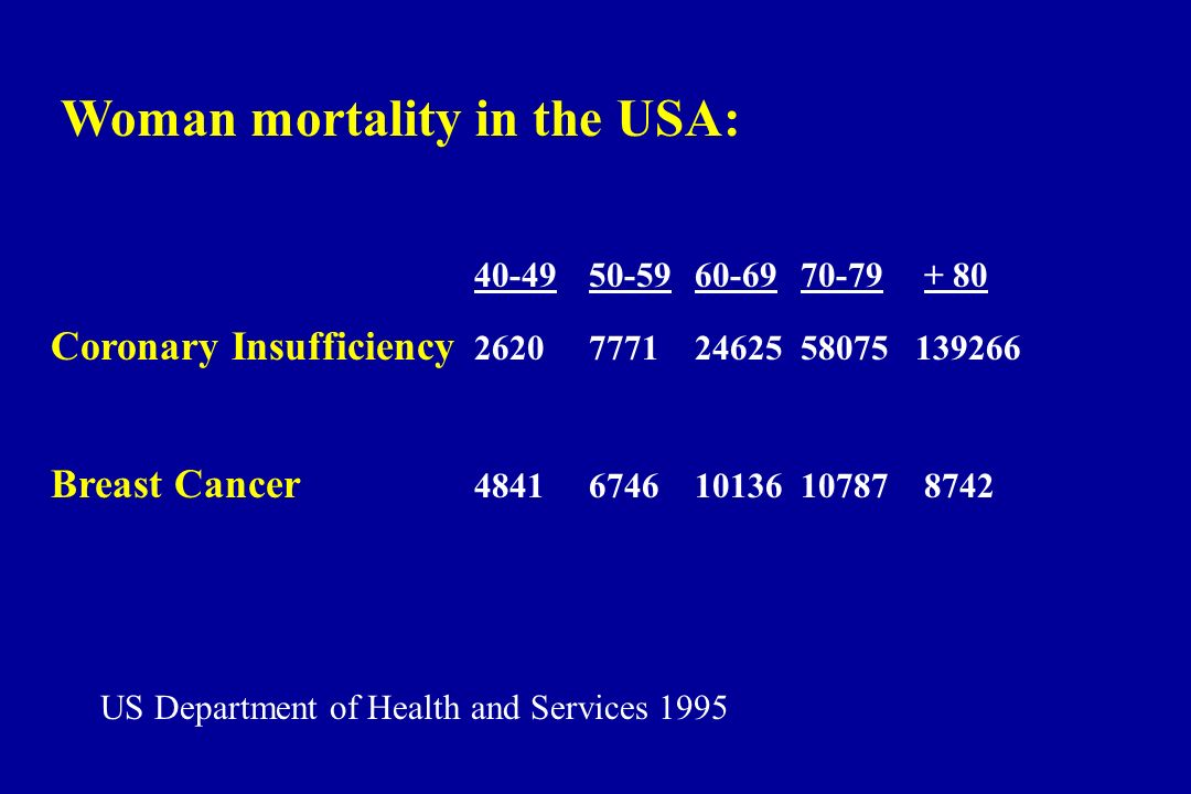 Woman mortality in the USA: 40-49 50-59 60-69 70-79 + 80 Coronary Insufficiency 2620 7771 24625 58075 139266 Breast Cancer 4841 6746 10136 10787 8742