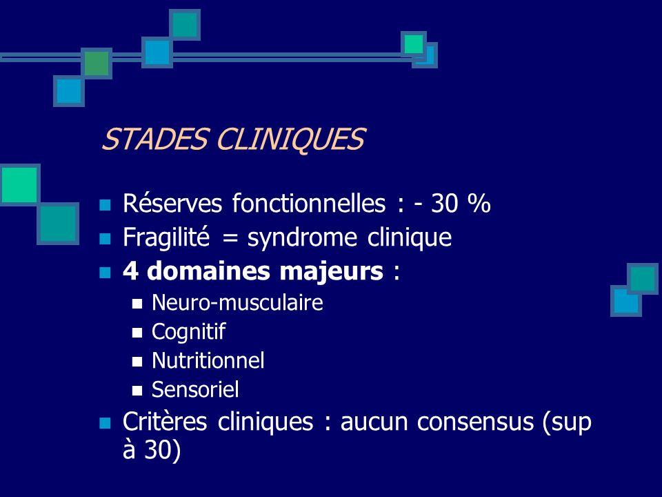 Réserves fonctionnelles : - 30 % Fragilité = syndrome clinique 4 domaines majeurs : Neuro-musculaire Cognitif Nutritionnel Sensoriel Critères clinique