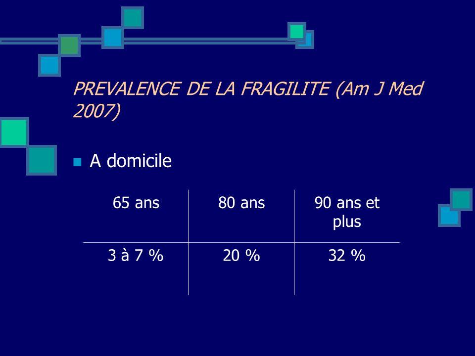 A domicile PREVALENCE DE LA FRAGILITE (Am J Med 2007) 65 ans80 ans90 ans et plus 3 à 7 %20 %32 %