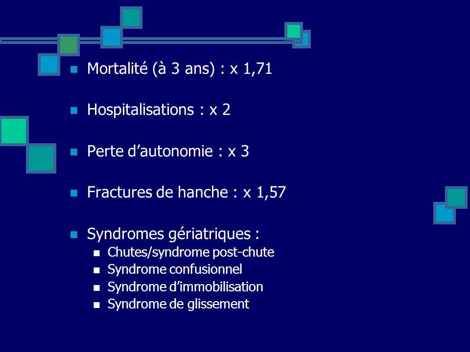 Mortalité (à 3 ans) : x 1,71 Hospitalisations : x 2 Perte dautonomie : x 3 Fractures de hanche : x 1,57 Syndromes gériatriques : Chutes/syndrome post-