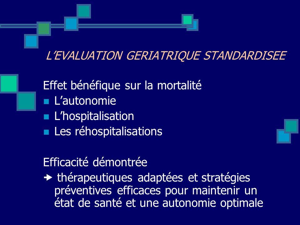 Effet bénéfique sur la mortalité Lautonomie Lhospitalisation Les réhospitalisations Efficacité démontrée thérapeutiques adaptées et stratégies prévent