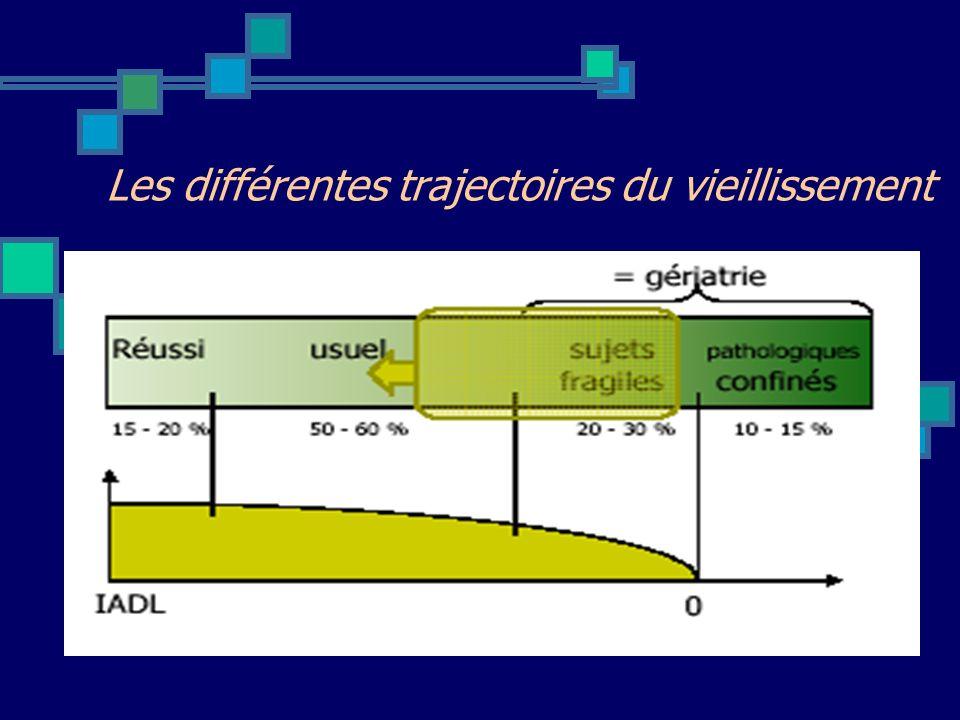 Mortalité (à 3 ans) : x 1,71 Hospitalisations : x 2 Perte dautonomie : x 3 Fractures de hanche : x 1,57 Syndromes gériatriques : Chutes/syndrome post-chute Syndrome confusionnel Syndrome dimmobilisation Syndrome de glissement