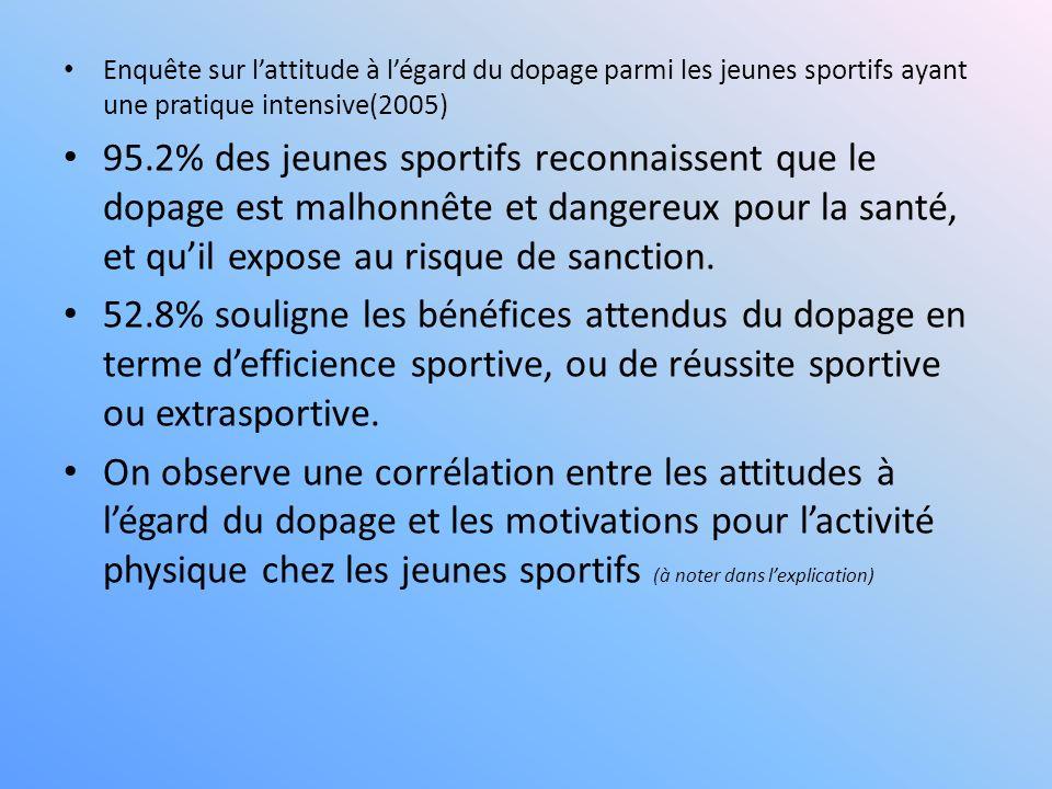 Enquête sur lattitude à légard du dopage parmi les jeunes sportifs ayant une pratique intensive(2005) 95.2% des jeunes sportifs reconnaissent que le d