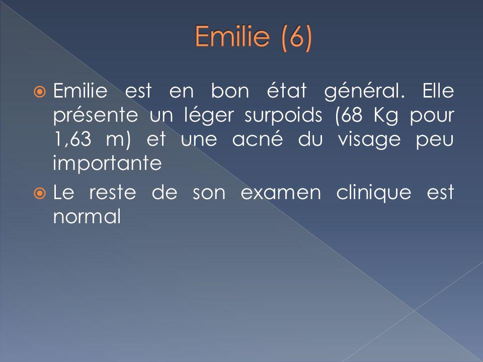 Emilie est en bon état général. Elle présente un léger surpoids (68 Kg pour 1,63 m) et une acné du visage peu importante Le reste de son examen cliniq