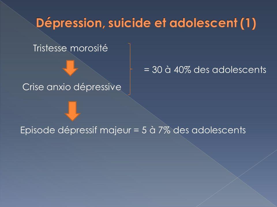 Tristesse morosité Crise anxio dépressive Episode dépressif majeur = 5 à 7% des adolescents = 30 à 40% des adolescents