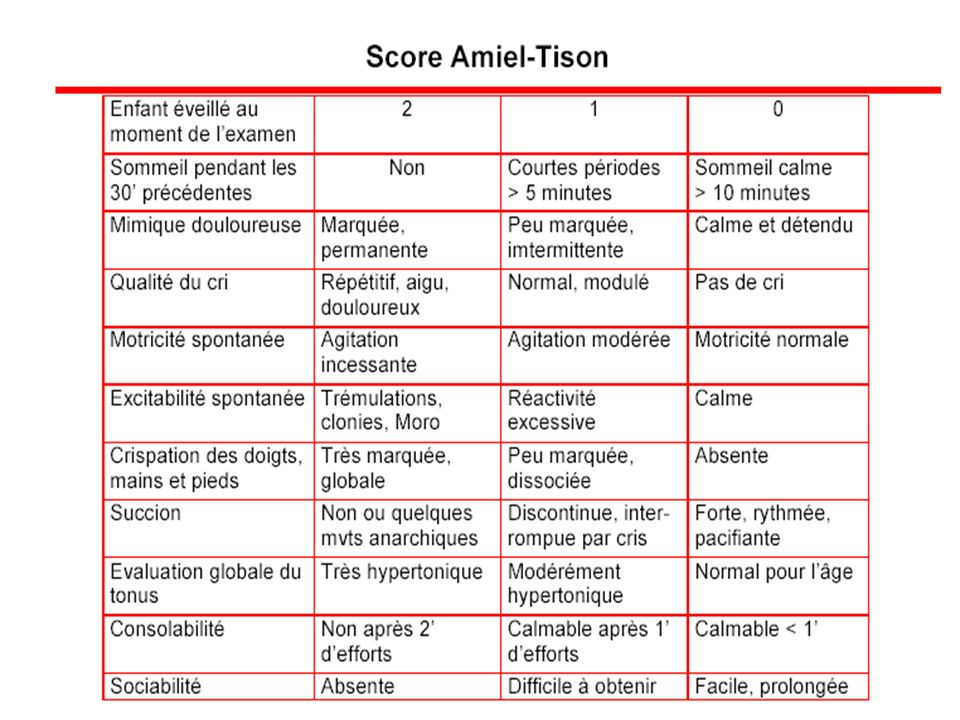 TRAITEMENT DE LA DOULEUR Insuffisant Use of analgesia in a paediatric accident and emergency department following limb trauma.