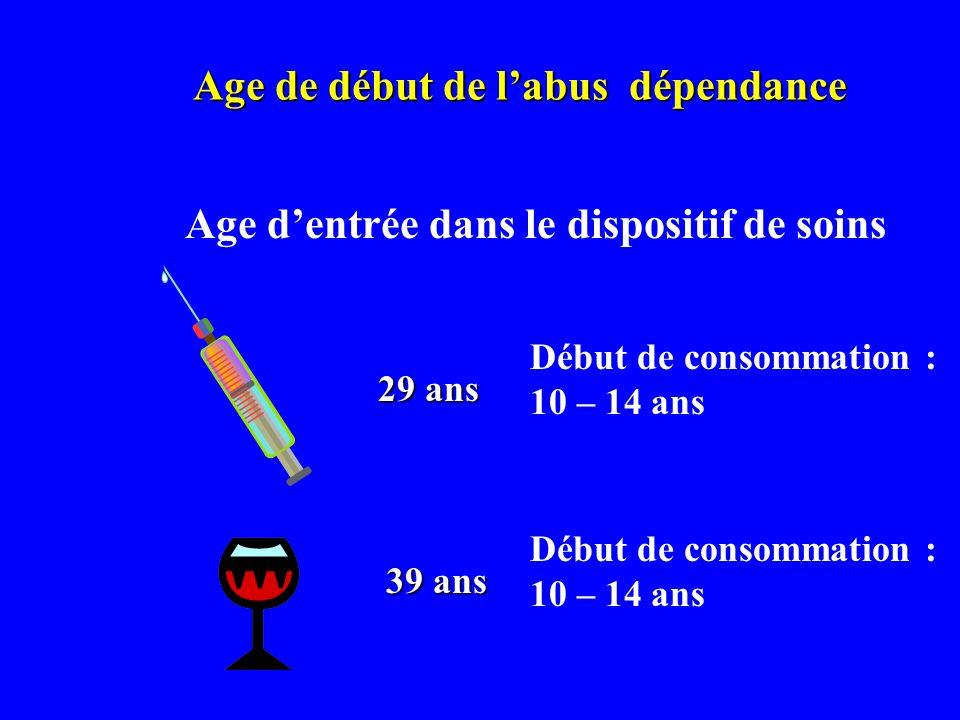 Age de début de labus dépendance Age dentrée dans le dispositif de soins 29 ans 39 ans Début de consommation : 10 – 14 ans