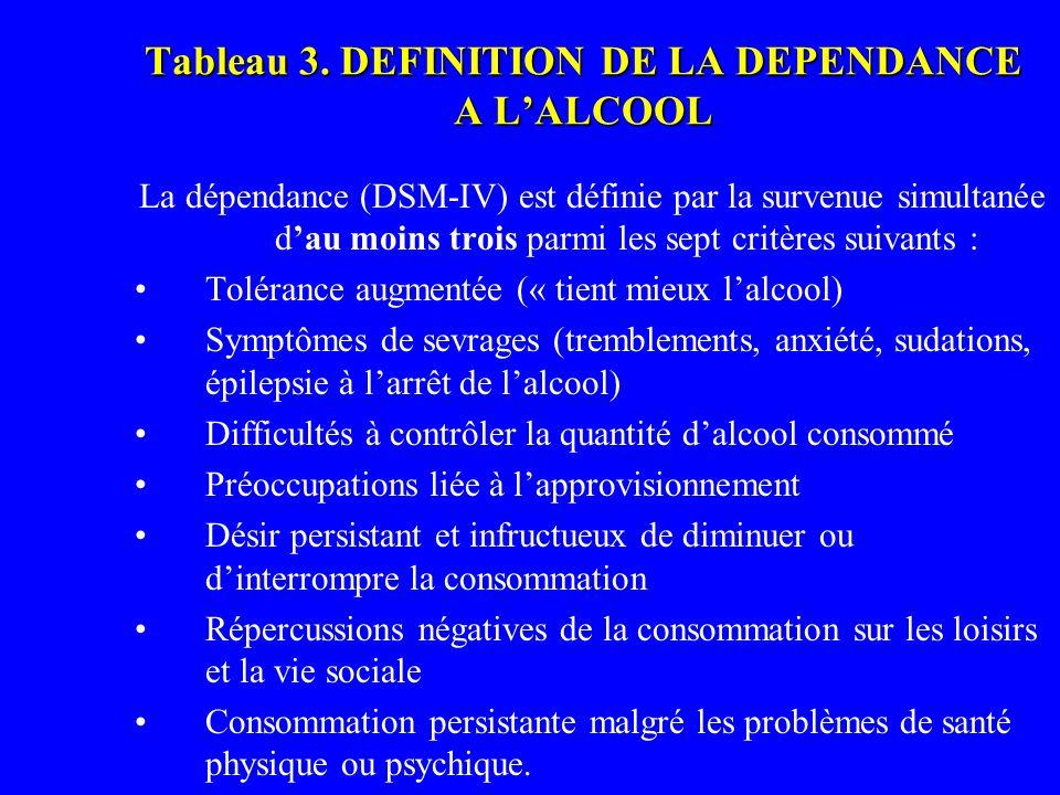 Tableau 3. DEFINITION DE LA DEPENDANCE A LALCOOL La dépendance (DSM-IV) est définie par la survenue simultanée dau moins trois parmi les sept critères