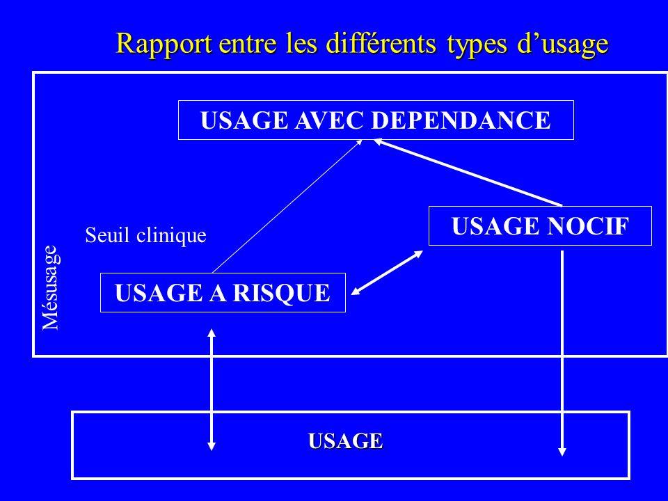 Rapport entre les différents types dusage USAGE AVEC DEPENDANCE USAGE NOCIF USAGE A RISQUE Seuil clinique USAGE Mésusage
