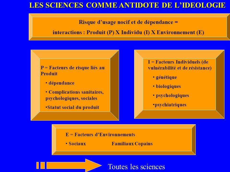 LES SCIENCES COMME ANTIDOTE DE LIDEOLOGIE P = Facteurs de risque liés au Produit dépendance Complications sanitaires, psychologiques, sociales Statut