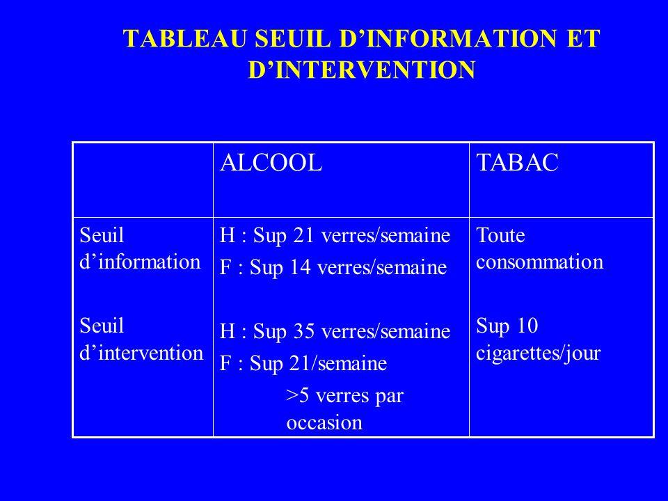TABLEAU SEUIL DINFORMATION ET DINTERVENTION Toute consommation Sup 10 cigarettes/jour H : Sup 21 verres/semaine F : Sup 14 verres/semaine H : Sup 35 v