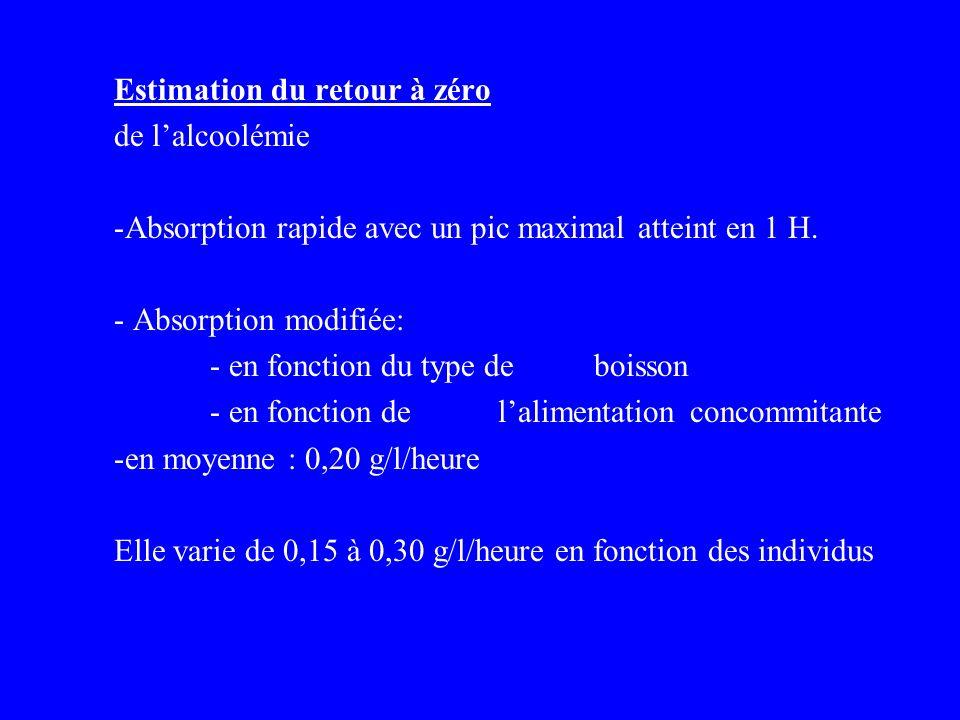 Estimation du retour à zéro de lalcoolémie -Absorption rapide avec un pic maximal atteint en 1 H. - Absorption modifiée: - en fonction du type de bois