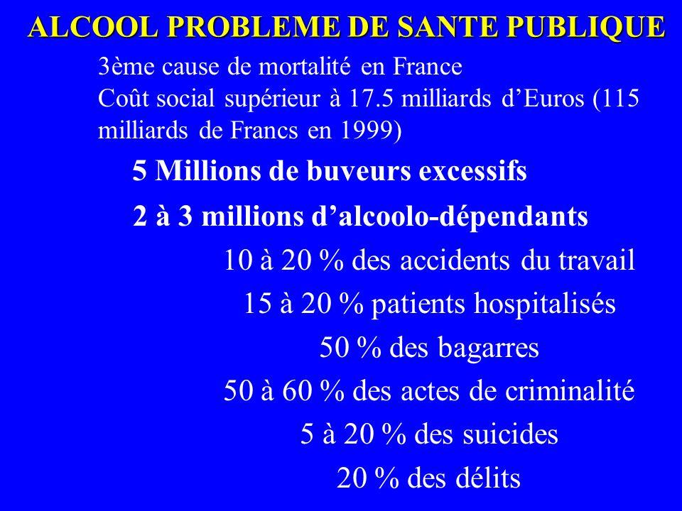 ALCOOL PROBLEME DE SANTE PUBLIQUE 5 Millions de buveurs excessifs 2 à 3 millions dalcoolo-dépendants 10 à 20 % des accidents du travail 15 à 20 % pati