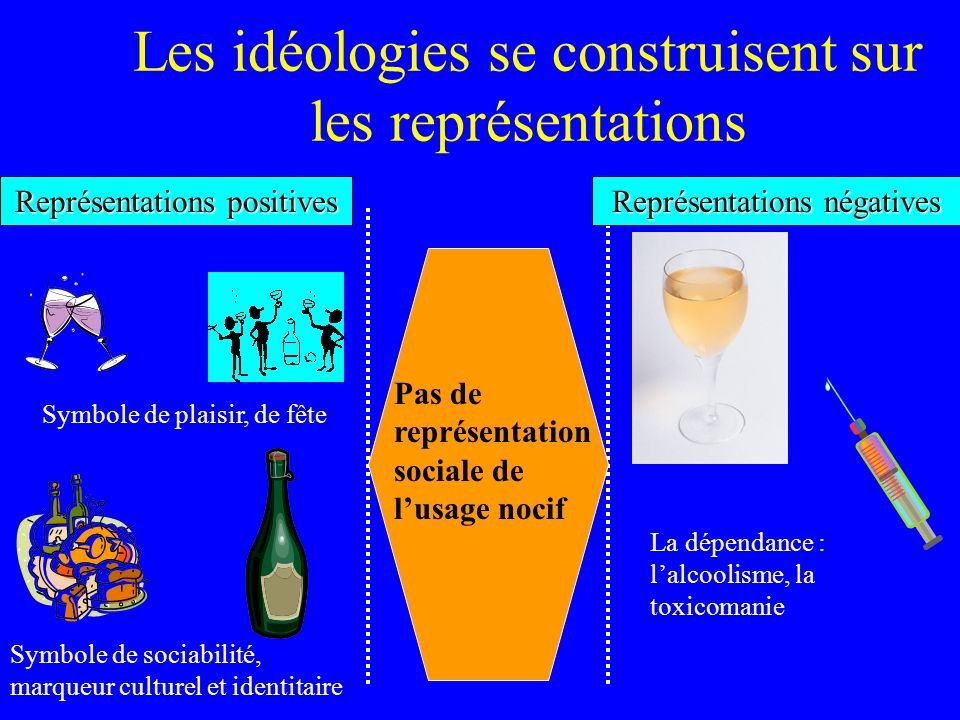Les idéologies se construisent sur les représentations Pas de représentation sociale de lusage nocif Représentations positives Symbole de plaisir, de