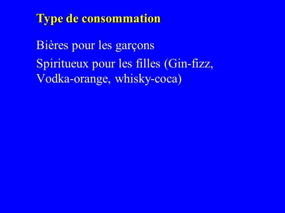 Bières pour les garçons Spiritueux pour les filles (Gin-fizz, Vodka-orange, whisky-coca) Type de consommation